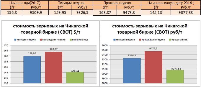 выборе цена пшеицы 3 класса на московской бирже полиэстера будет служить
